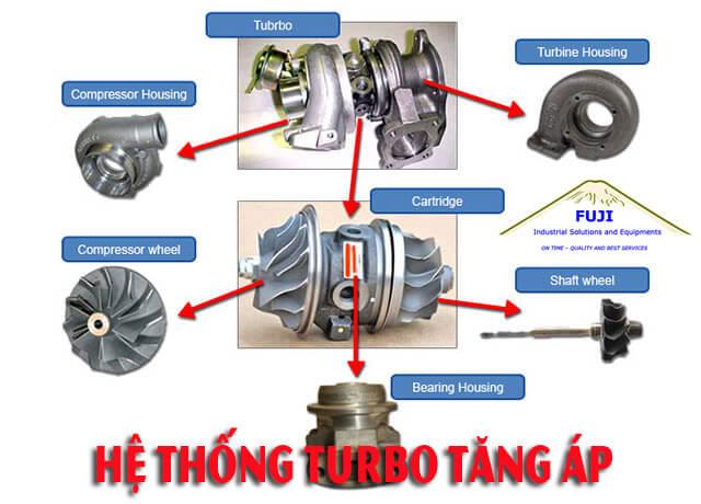 Hệ thống Turbo của các loại máy phát điện